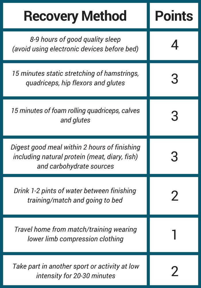 blog-pre-match-warmup-graphic-recovery-method.jpg