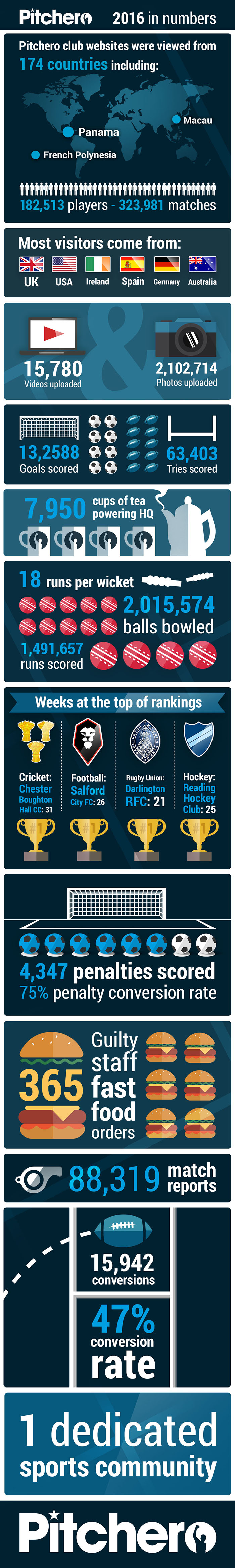 Pitchero 2016 in numbers infographic