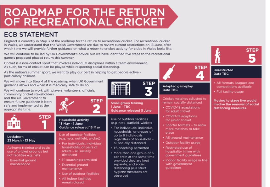 Roadmap_for_the_return_of_recreational_cricket