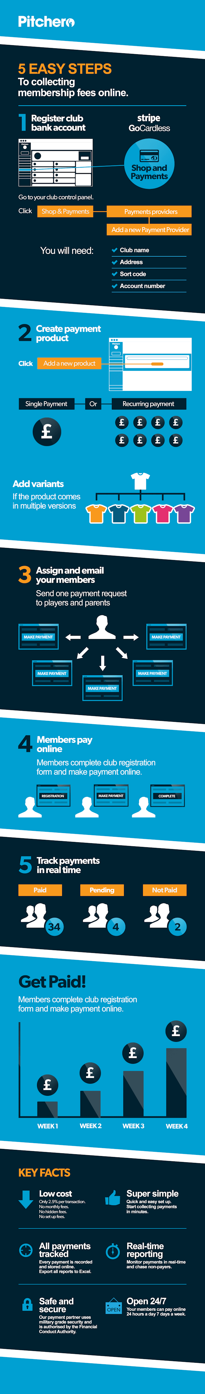 payments blog - 5StepsInfographic
