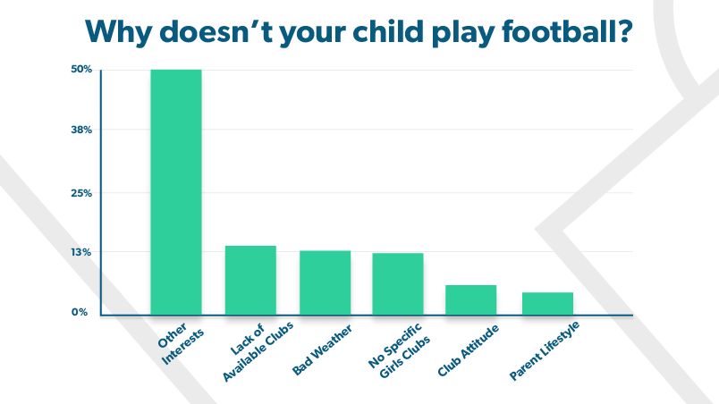 blog-why-kids-dont-play-football-graph.png