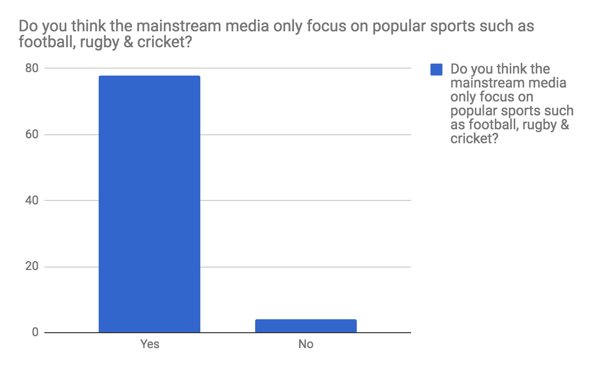 Niche sports survey Q1.png