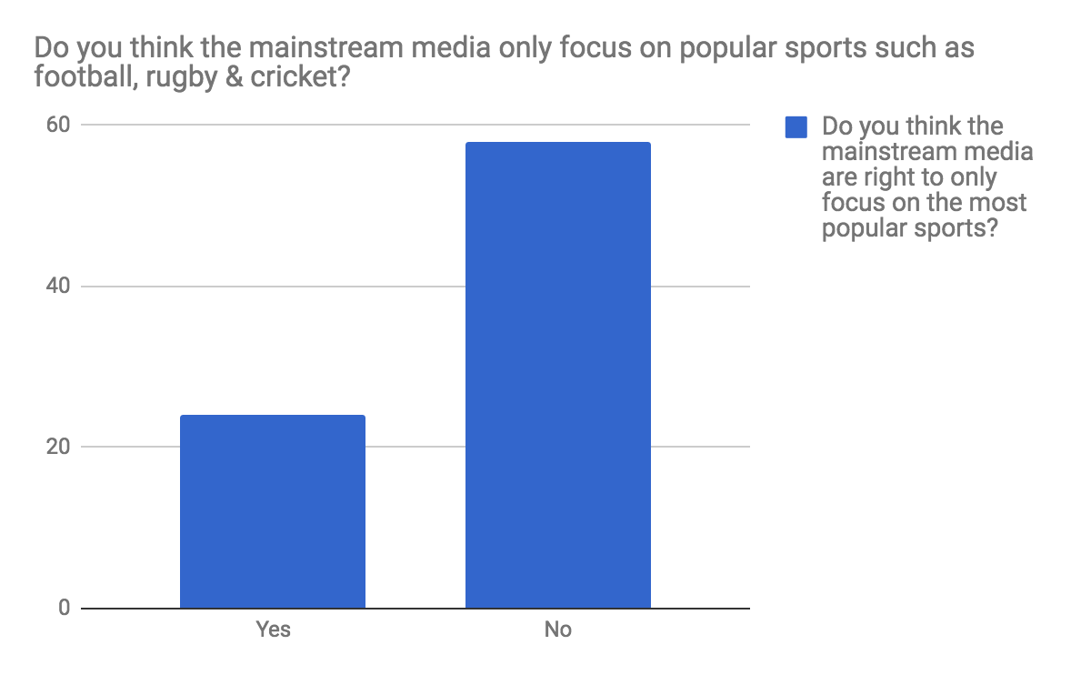 Niche sports survey Q2.png