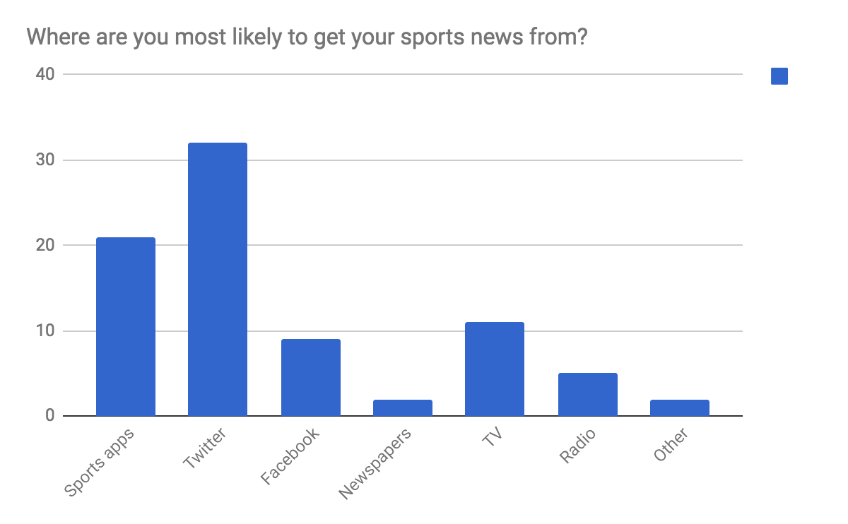 Sports new - Niche sports article.png