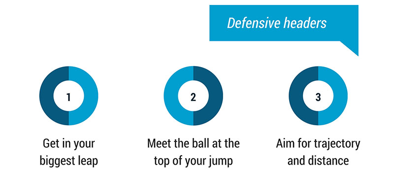 tips for defensive headers in football