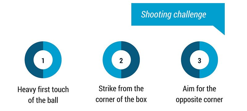tips for shooting in football