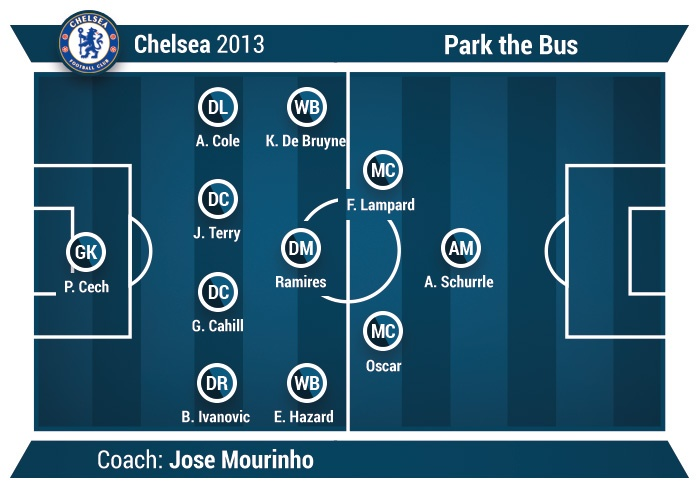 park the bus chelsea fc example