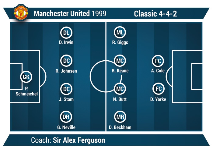 classic 4-4-2 example Manchester United