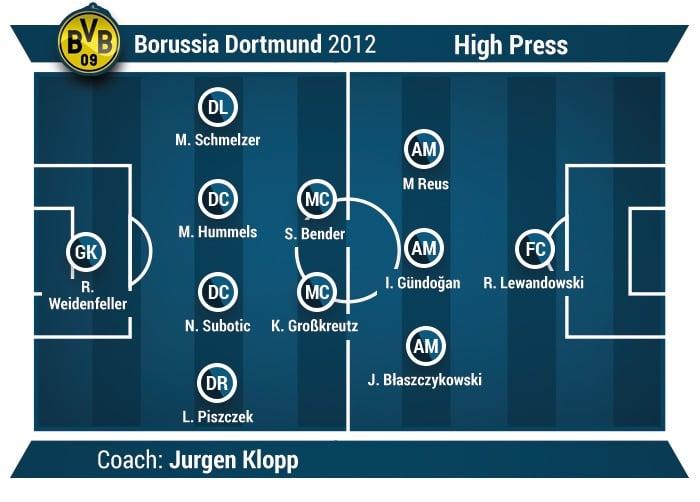 borussia dortmund example of high press soccer