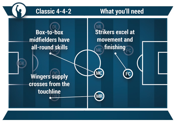 how to play classic 4-4-2 in football