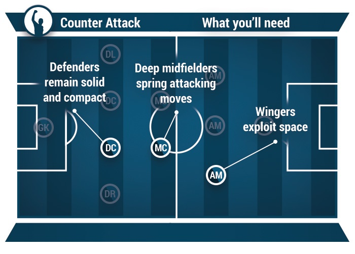 how to play counter-attack in football