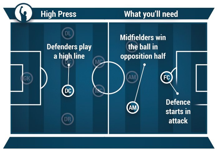 how to play high press in football