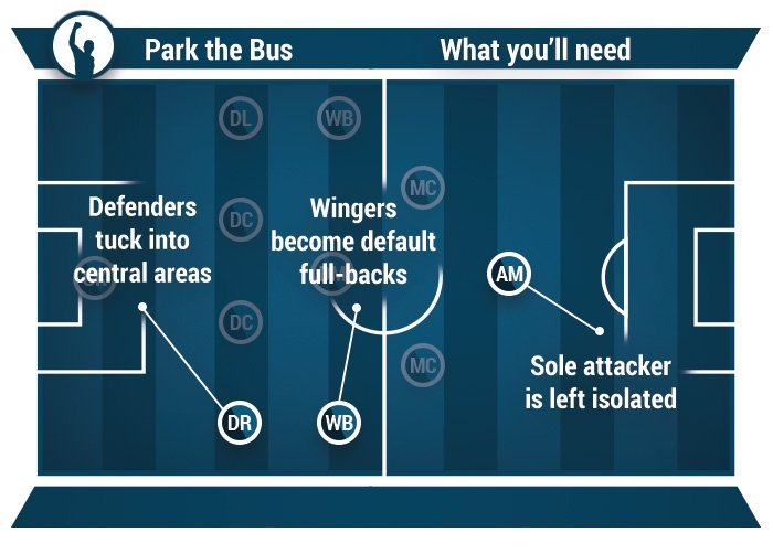 how to play park the bus in football