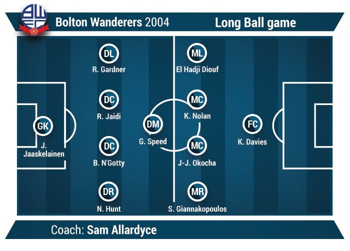 long ball game football example Bolton Wanderers