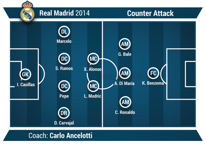 counter attack example in football Real Madrid