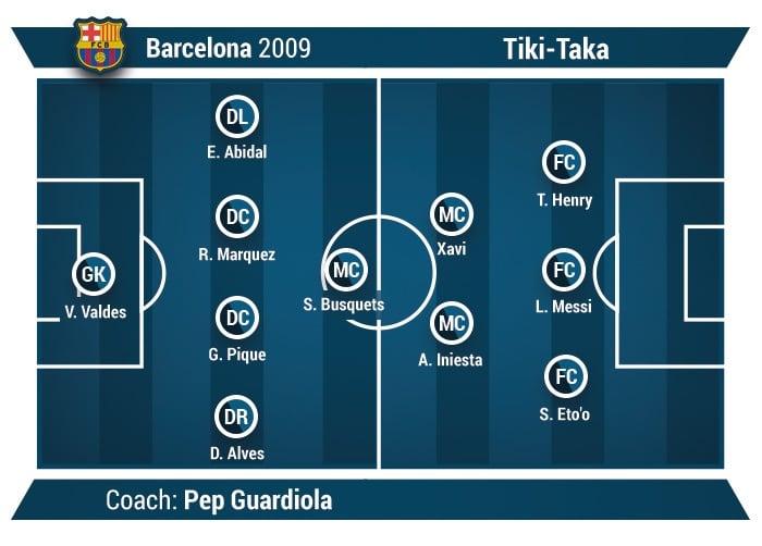 Tiki-Taka example Barcelona