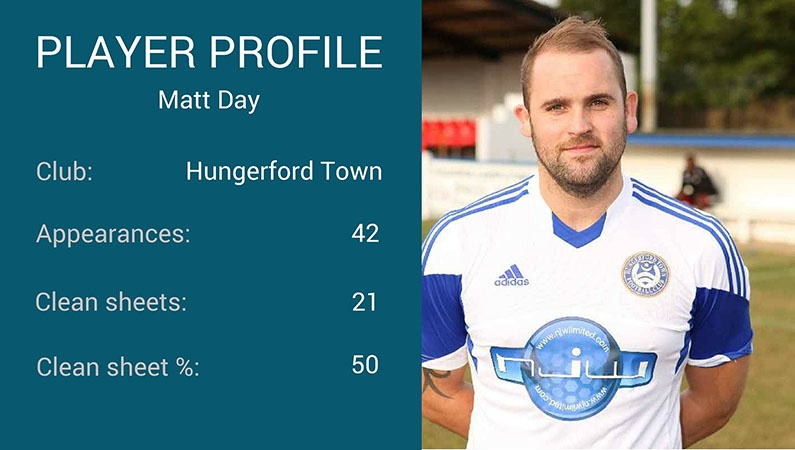 Matt Day player profile