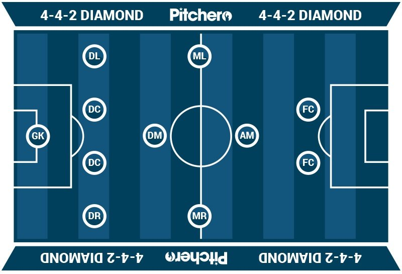 A Coach S Guide To Soccer Formations