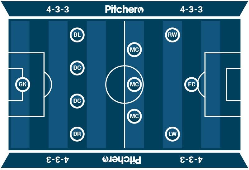 4-3-3 football formation diagram