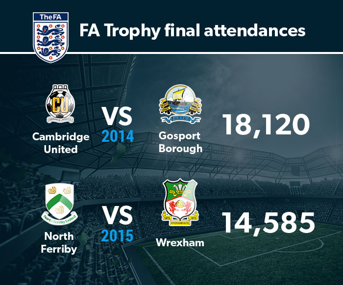 FA Trophy attendance figures 2014-15