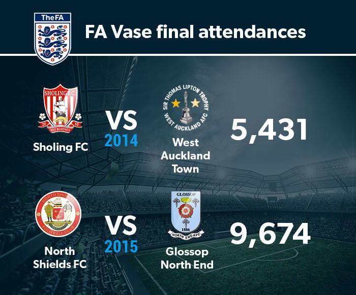 FA Vase final attendances 2014-15