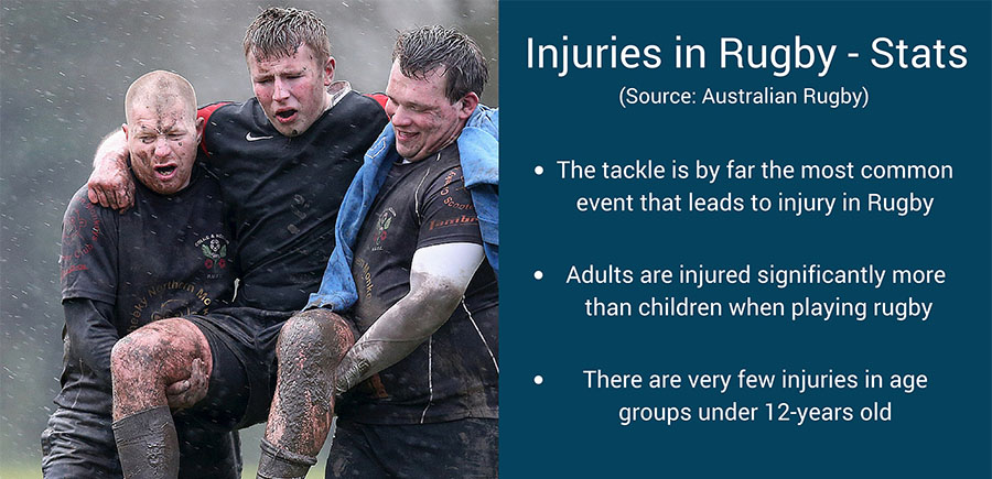 injury in rugby statistics