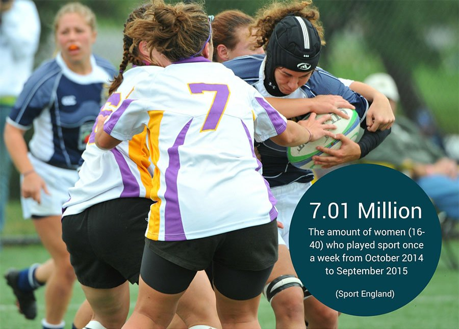 womens sport participation stats graphic