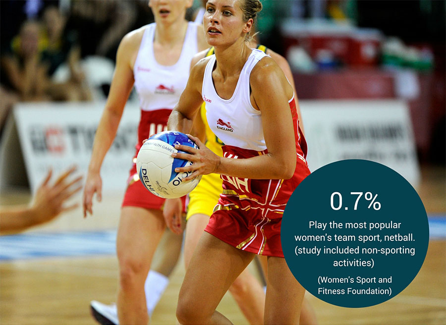 womens sport coaching stats graphic