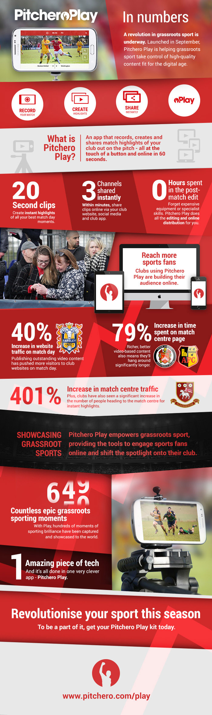 Pitchero Play in numbers infographic
